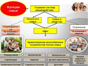 Функции семьи Отражают систему взаимодействия Личности и семьи Семьи и общест