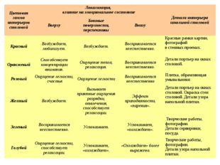 Цветовая гамма интерьеров столовойЛокализация, влияние на эмоциональное сос