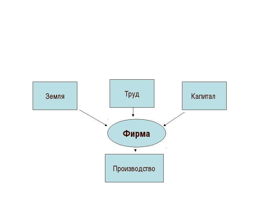 Фирма Земля Труд Капитал Производство