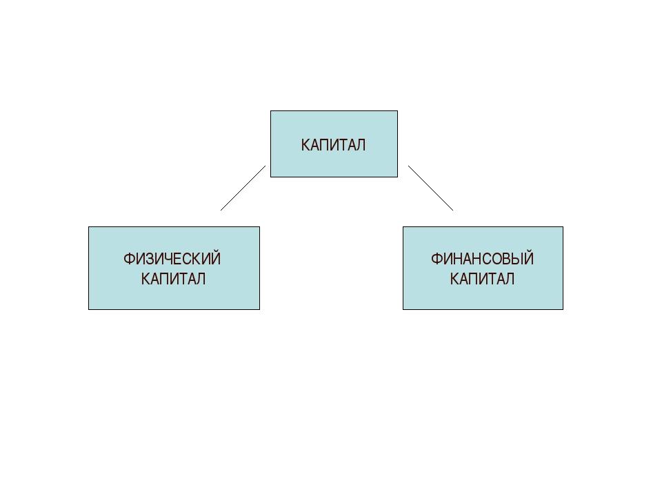 КАПИТАЛ ФИЗИЧЕСКИЙ КАПИТАЛ ФИНАНСОВЫЙ КАПИТАЛ
