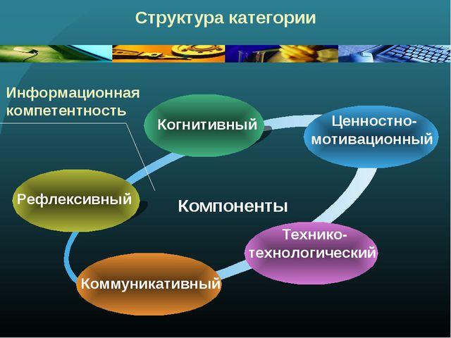 Структура категории Рефлексивный Когнитивный Ценностно- мотивационный Техник...