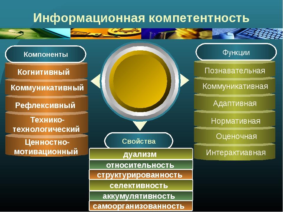 Информационная компетентность Свойства Оценочная Интерактиавная Рефлексивный...