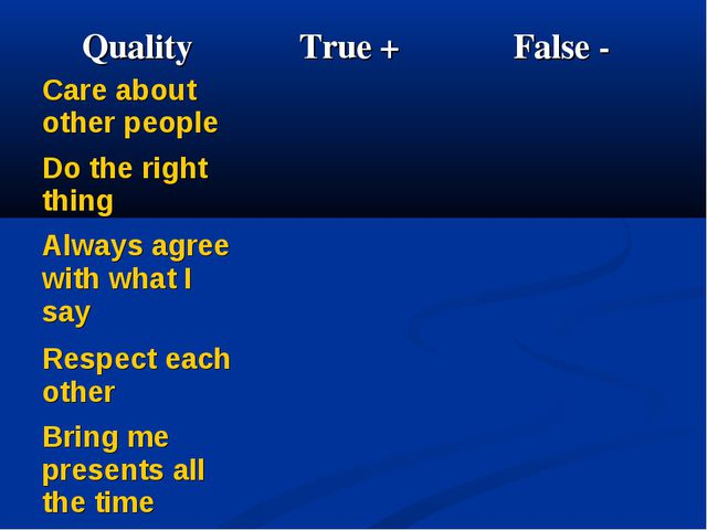 Quality 	True + 	False - Care about other people 		 Do the right thing 		 Alw...
