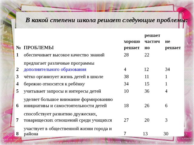 В какой степени школа решает следующие проблемы: № ПРОБЛЕМЫ хорошо решает реш...