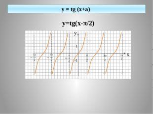 y = tg (x+a) y=tg(x-π/2) 1 -1