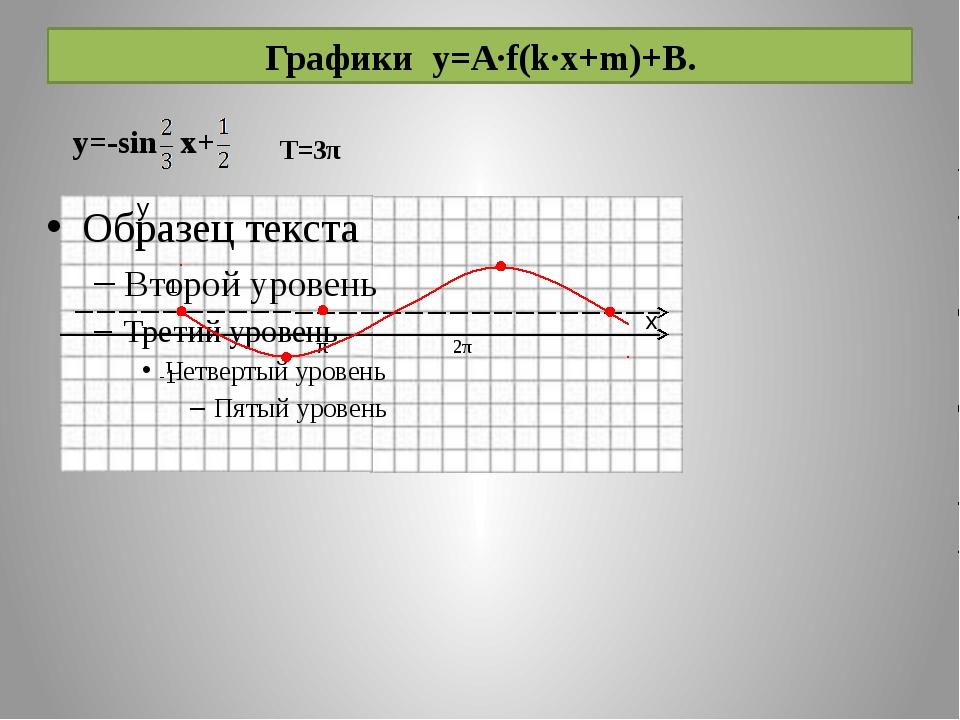 Графики y=A·f(k·x+m)+B. 2π T=3π y=-sin x+ 1 -1 π