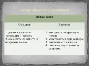 Взаимные обязанности сеньоров и вассалов Обязанности Сеньоров Вассалов 1. дав