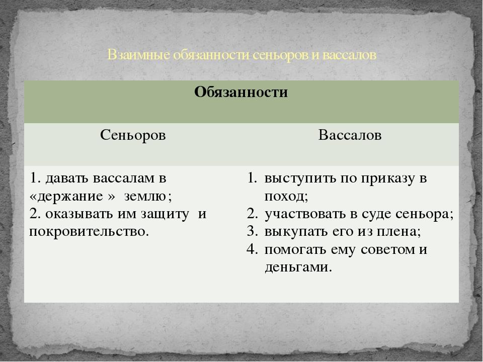 Взаимные обязанности сеньоров и вассалов Обязанности Сеньоров Вассалов 1. дав...