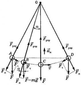 Период колебаний маятника