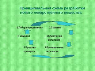 Принципиальная схема разработки нового лекарственного вещества. 2.Лабораторны