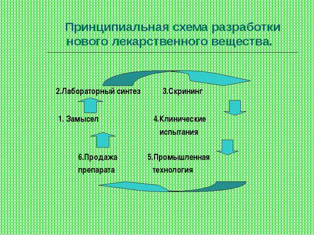 Принципиальная схема разработки нового лекарственного вещества. 2.Лабораторны...