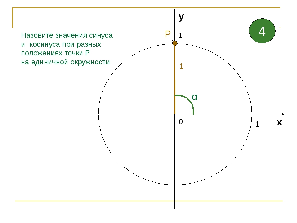 1 1 0 х у Назовите значения синуса и косинуса при разных положениях точки Р н...