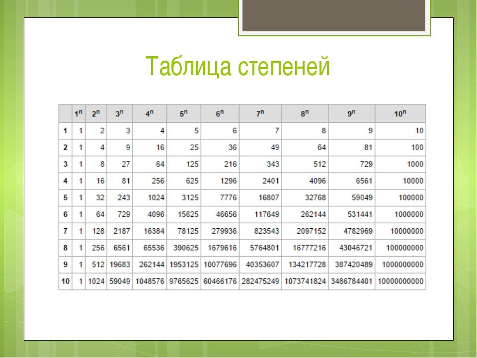 таблица степеней фото любой манипуляции