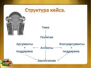 Тема Понятия Аспекты Заключение Аргументы + поддержка Контраргументы + поддер
