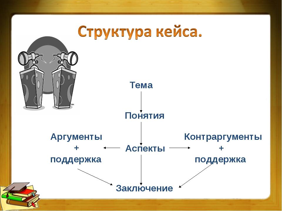 Тема Понятия Аспекты Заключение Аргументы + поддержка Контраргументы + поддер...