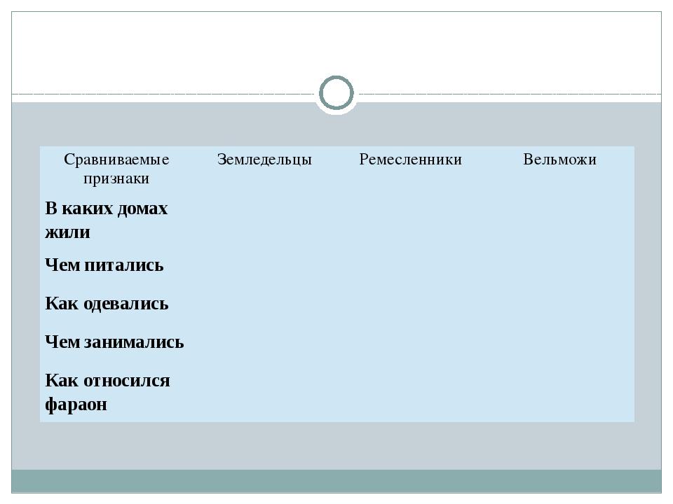 Сравниваемые признаки Земледельцы Ремесленники Вельможи В каких домах жили Че...