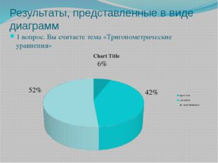Результаты, представленные в виде диаграмм 1 вопрос. Вы считаете тема «Тригон