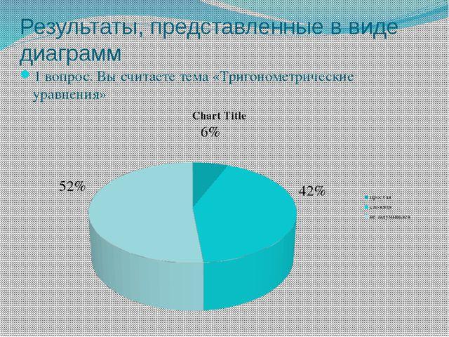 Результаты, представленные в виде диаграмм 1 вопрос. Вы считаете тема «Тригон...