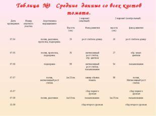 Таблица №3 Средние данные со всех кустов томата.  Дата проведения Номер о