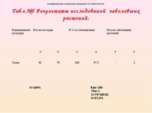 Табл.№5 Результаты исследований заболевших растений. Х=100% 81кг-100 79кг-х