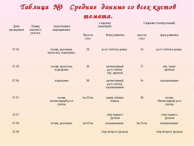 Таблица №3 Средние данные со всех кустов томата.  Дата проведения Номер о...