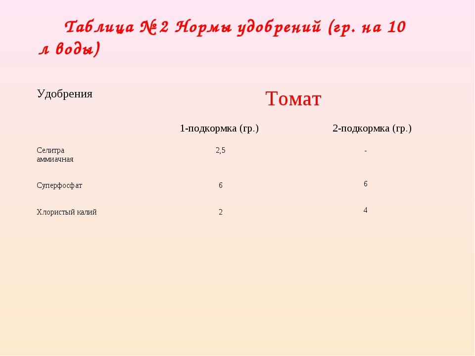 Таблица № 2 Нормы удобрений (гр. на 10 л воды) Удобрения Томат 1-подкормка...