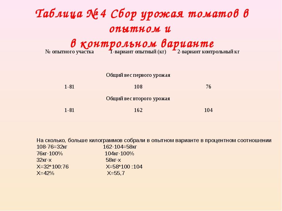 Таблица № 4 Сбор урожая томатов в опытном и в контрольном варианте На скольк...
