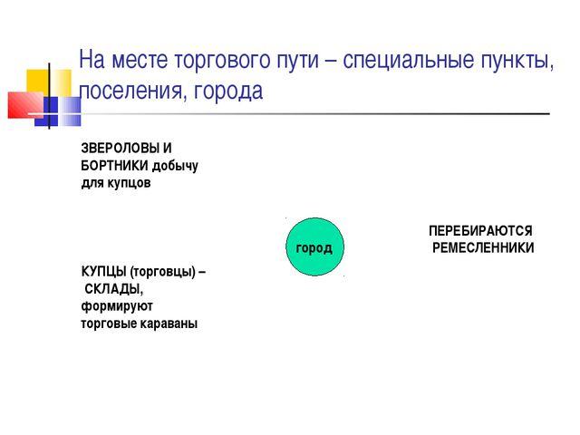 На месте торгового пути – специальные пункты, поселения, города город ЗВЕРОЛО...