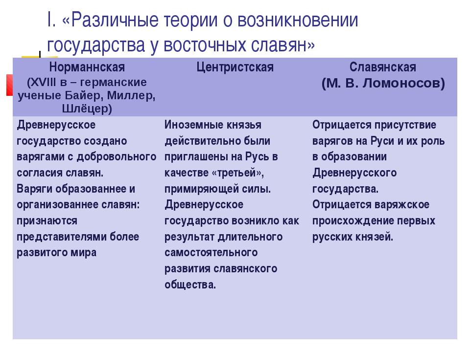 I. «Различные теории о возникновении государства у восточных славян» Норманнс...