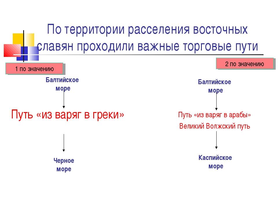 По территории расселения восточных славян проходили важные торговые пути Путь...