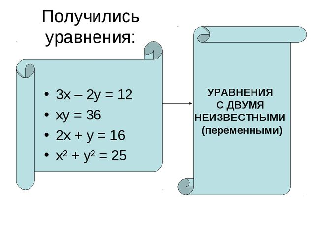 Получились уравнения: 3х – 2у = 12 ху = 36 2х + у = 16 х² + у² = 25 УРАВНЕНИЯ...
