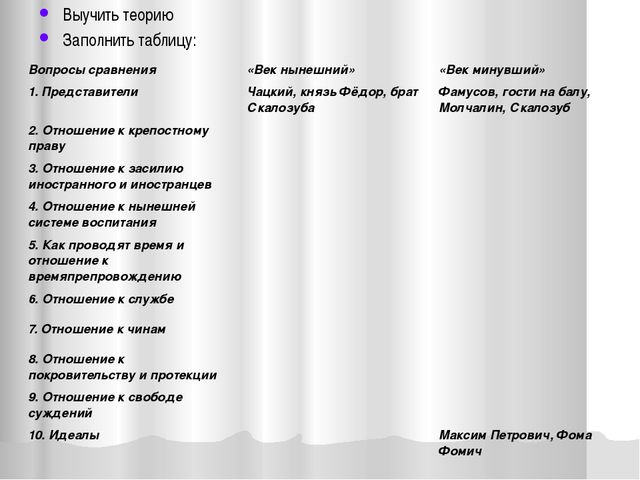 Выучить теорию Заполнить таблицу: Вопросы сравнения «Век нынешний» «Век минув...