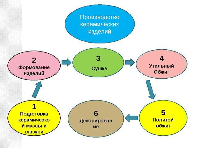 1 Подготовка керамической массы и глазури 2 Формование изделий 3 Сушка 4 Утил...