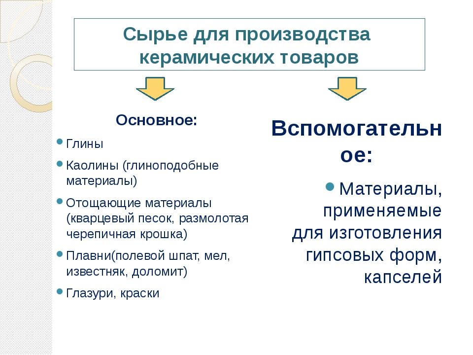 Сырье для производства керамических товаров Основное: Глины Каолины (глинопод...