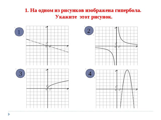 1. На одном из рисунков изображена гипербола. Укажите этот рисунок. 1 3 4 2
