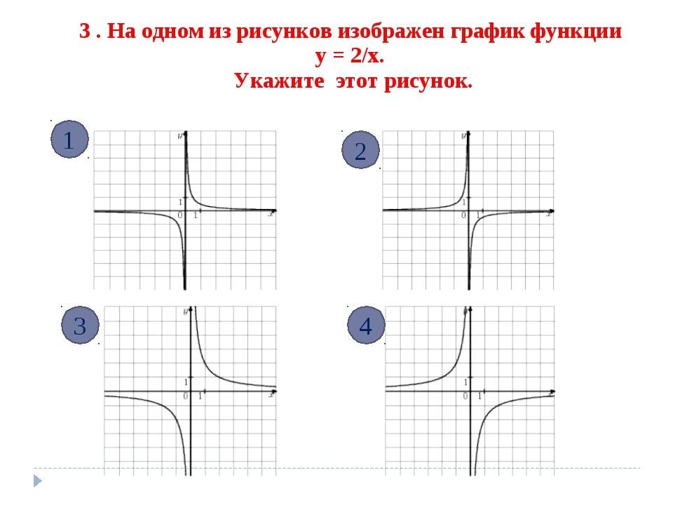3 . На одном из рисунков изображен график функции у = 2/х. Укажите этот рисун...