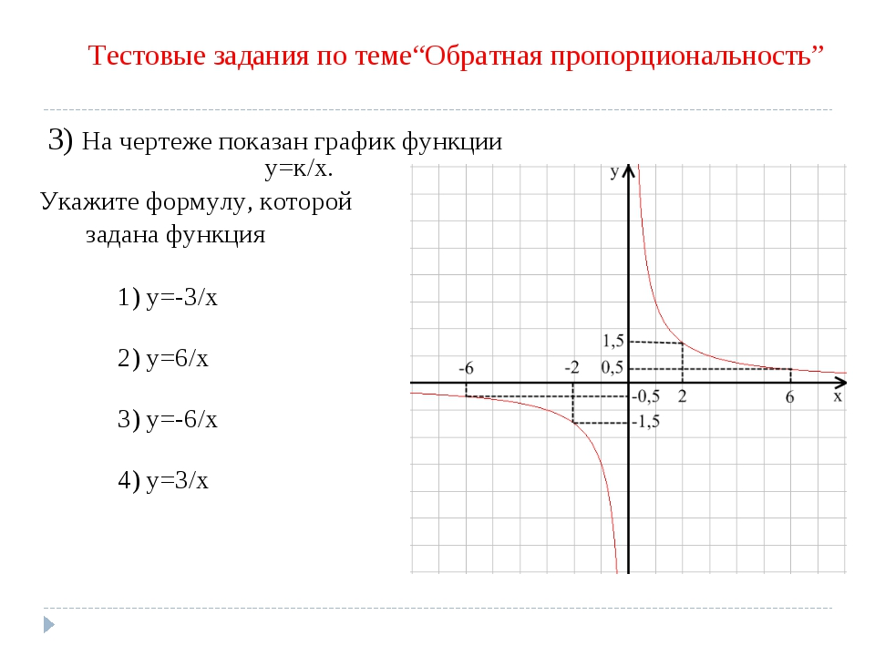 3) На чертеже показан график функции у=к/х. Укажите формулу, которой задана ф...