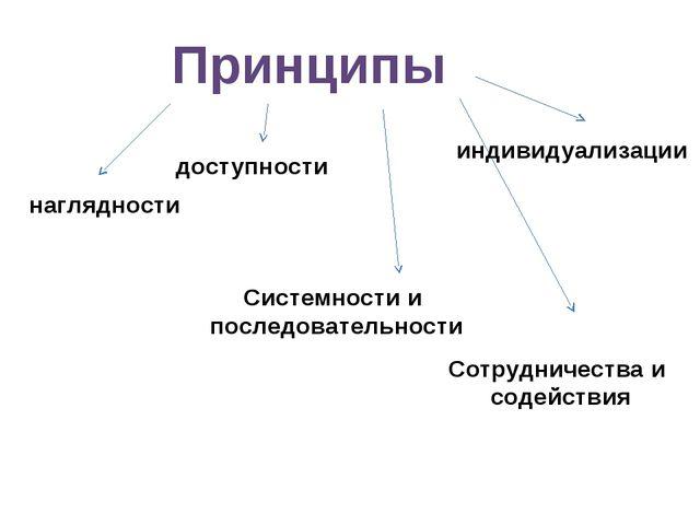 Принципы наглядности доступности Системности и последовательности Сотрудничес...