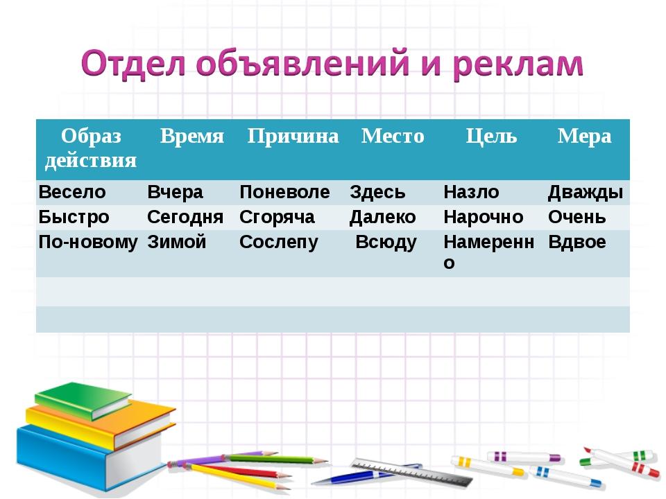 Образ действияВремяПричинаМесто Цель Мера ВеселоВчераПоневолеЗдесьНа...