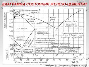 ДИАГРАММА СОСТОЯНИЯ ЖЕЛЕЗО-ЦЕМЕНТИТ Рисунок 20 - Диаграмма состояния Fe-Fe3C
