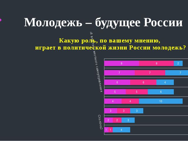 Молодежь – будущее России