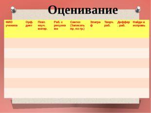 Оценивание ФИО ученика Орф.дикт Повт.изуч. матер. Раб. с рисунками Синтез (За
