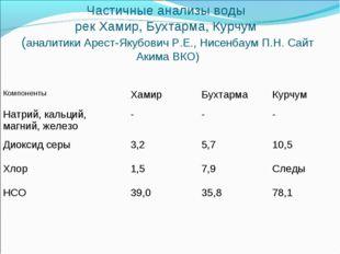 Частичные анализы воды рек Хамир, Бухтарма, Курчум (аналитики Арест-Якубович