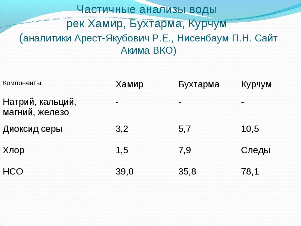 Частичные анализы воды рек Хамир, Бухтарма, Курчум (аналитики Арест-Якубович...