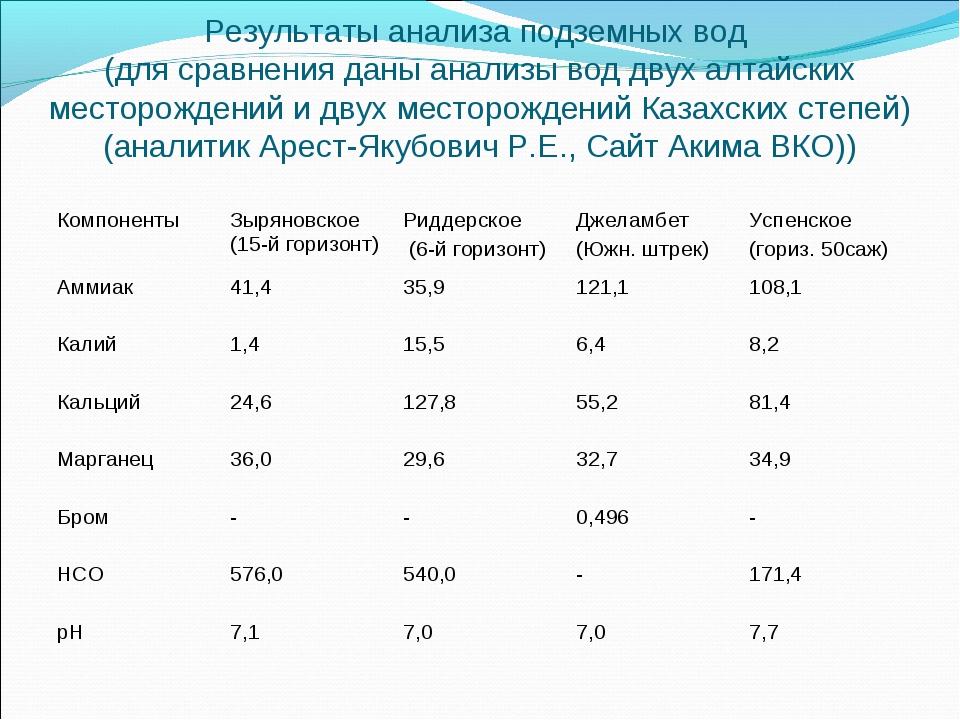 Результаты анализа подземных вод (для сравнения даны анализы вод двух алтайск...
