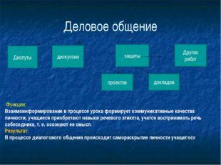 Деловое общение Диспуты дискуссии защиты проектов докладов Других работ Функц