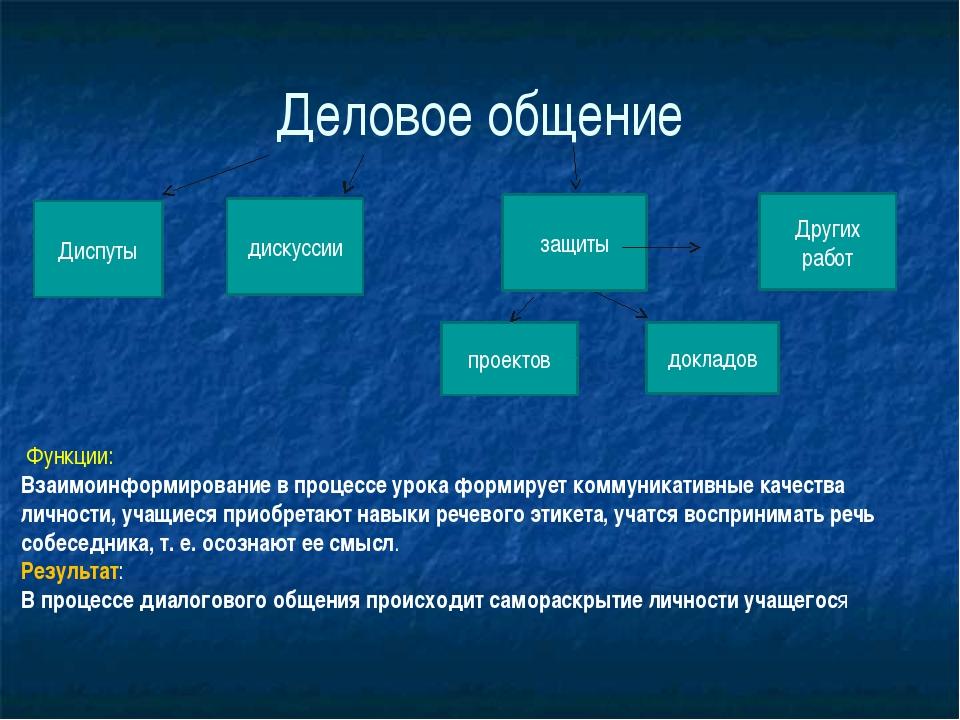 Деловое общение Диспуты дискуссии защиты проектов докладов Других работ Функц...