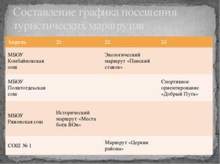Составление графика посещения туристических маршрутов Апрель 21 22 23 МБОУКом