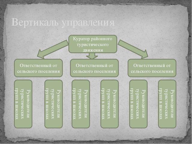 Вертикаль управления Куратор районного туристического движения Ответственный...