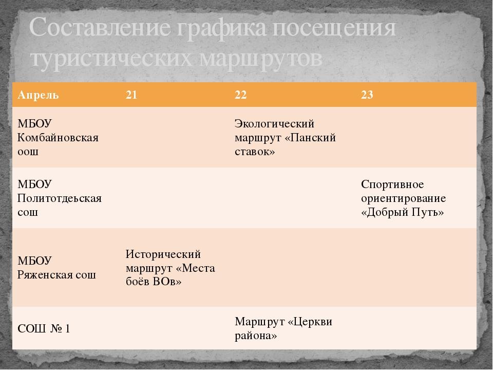 Составление графика посещения туристических маршрутов Апрель 21 22 23 МБОУКом...
